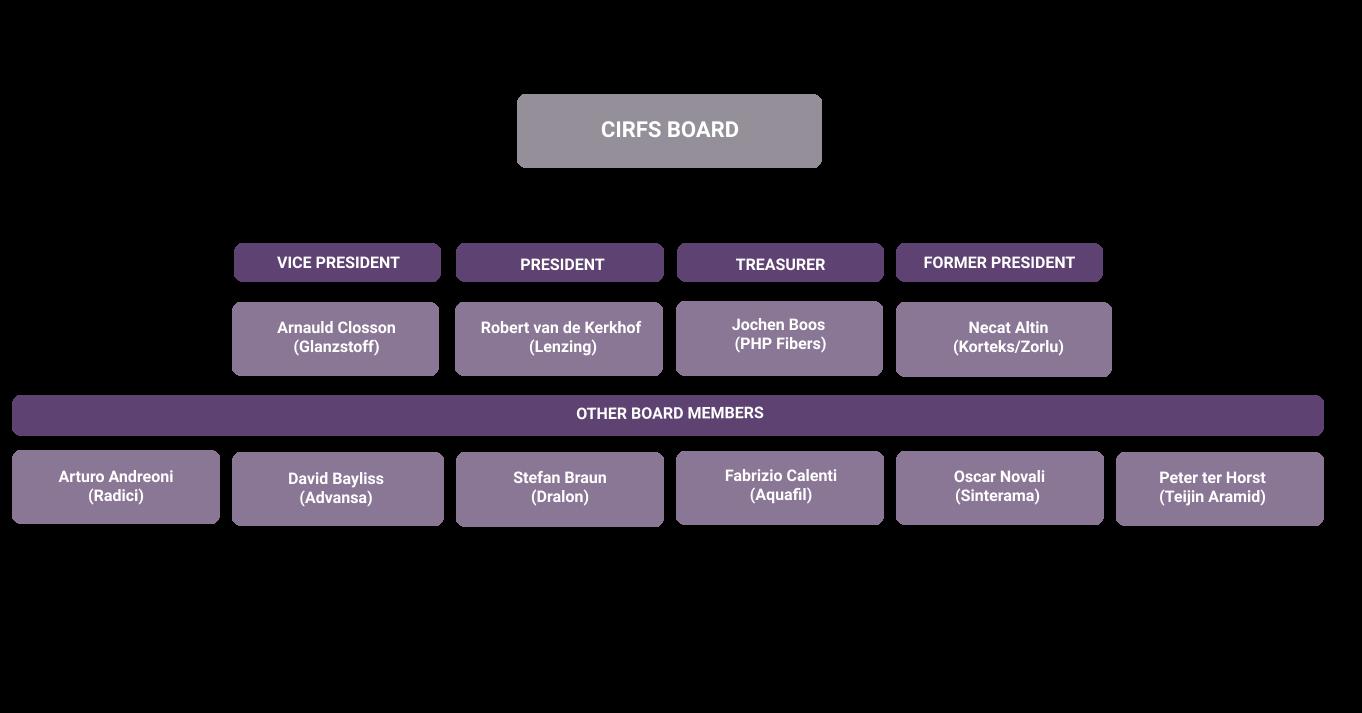 CIRFS board.png
